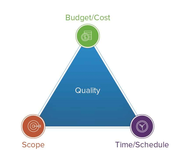 Budget, Scope, Time, Quality Triangle