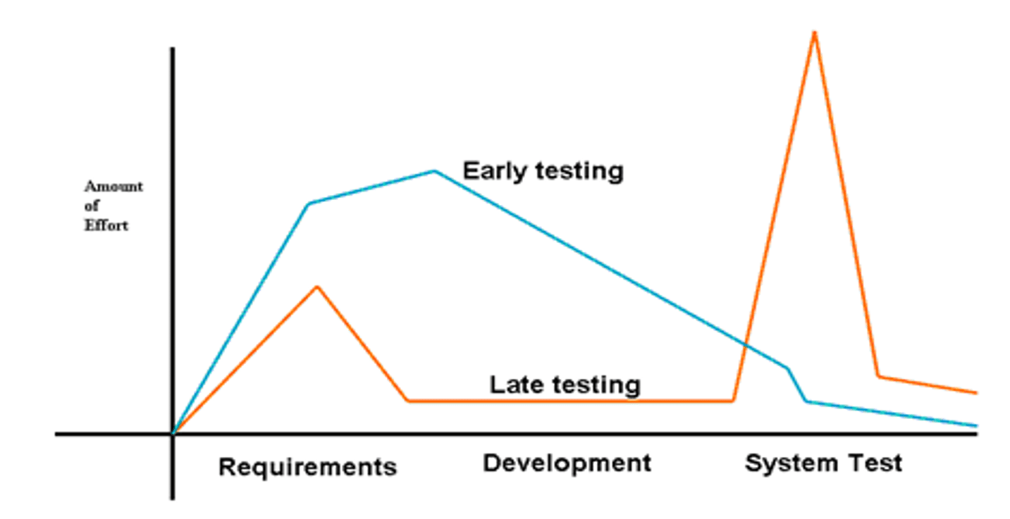 Test Management: Early testing is key