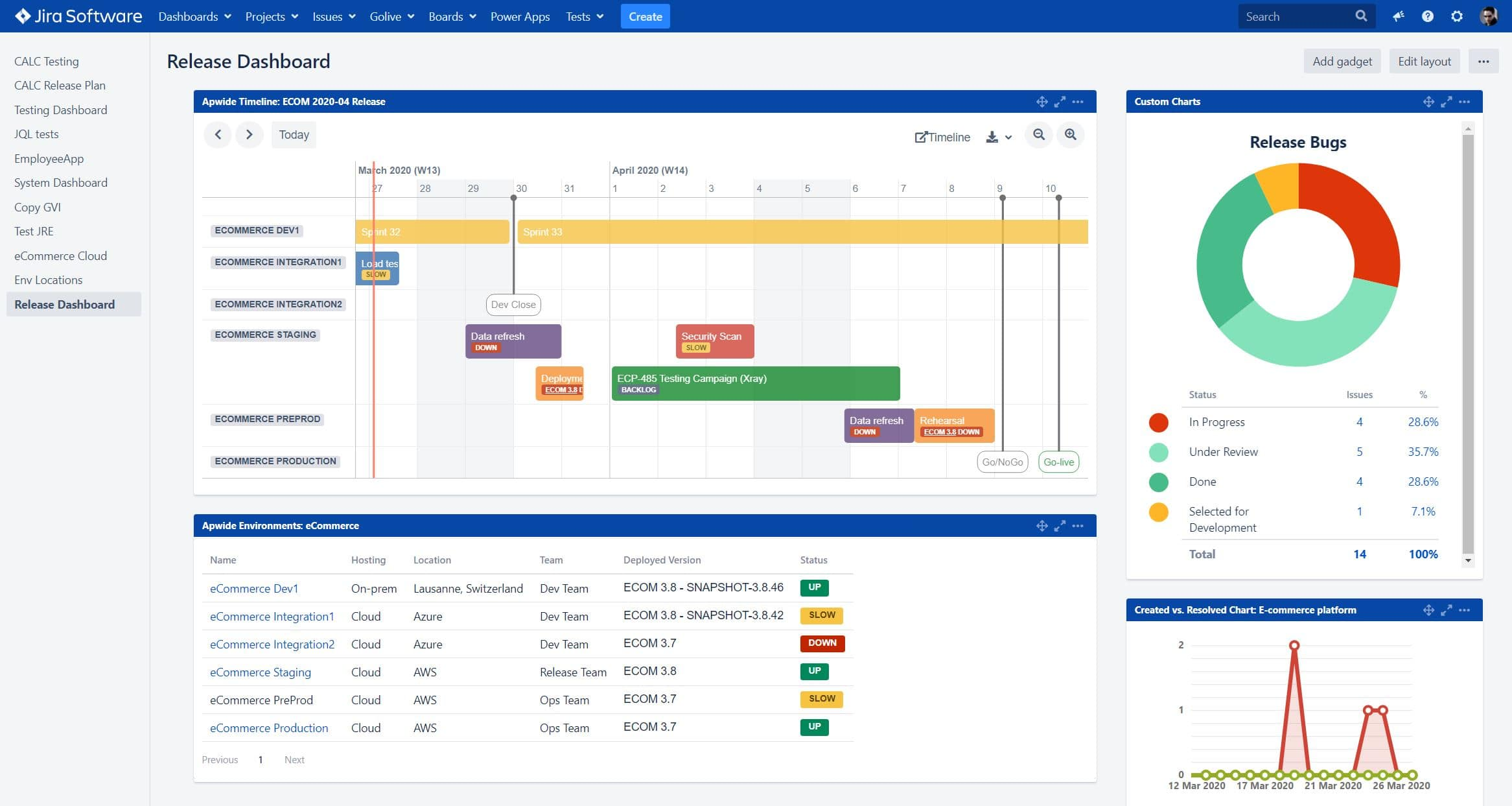 Example of Release Dashboard built in Jira using Apwide Golive and Custom Charts