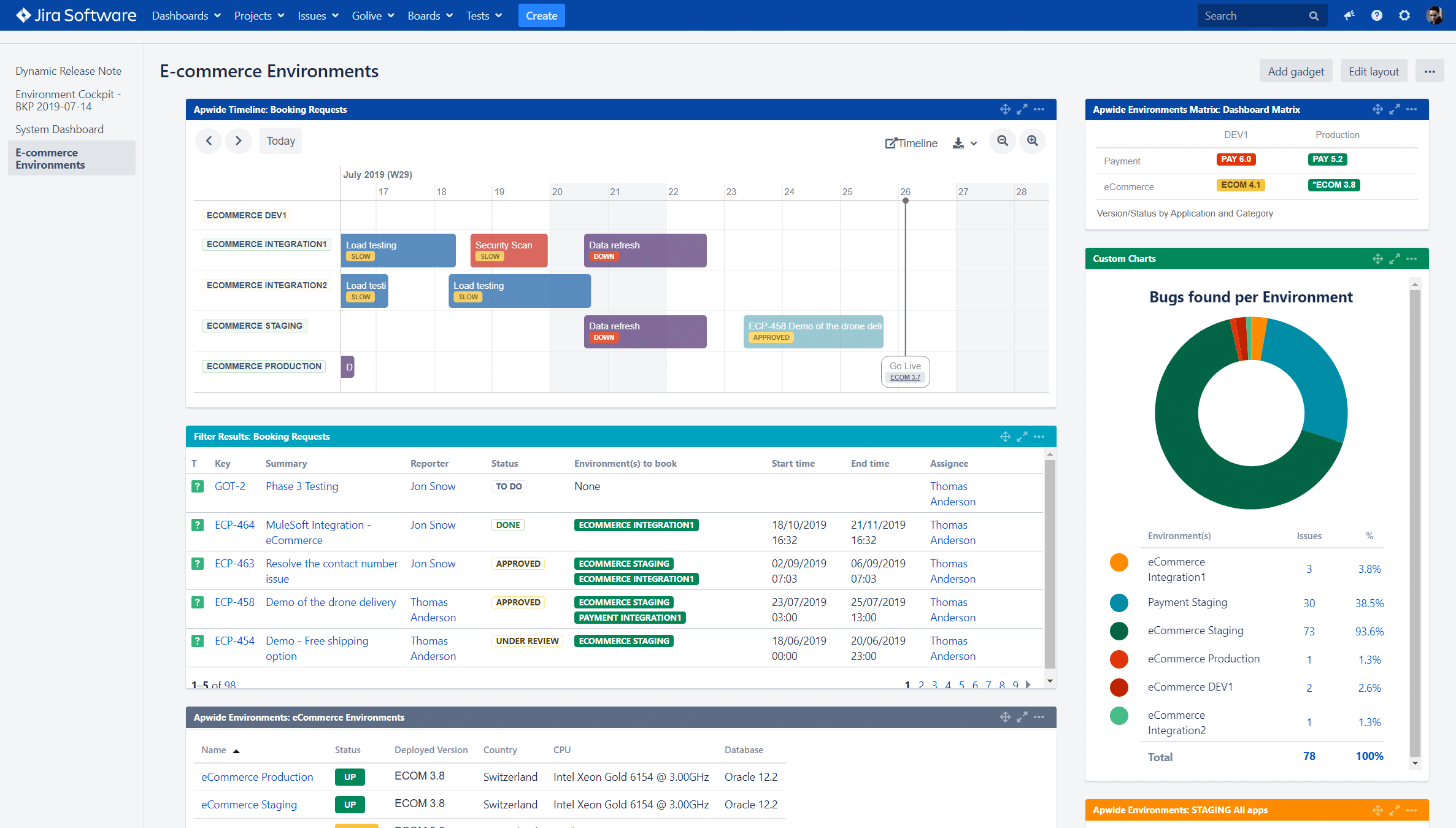 Jira Dashboard with Golive Gadgets
