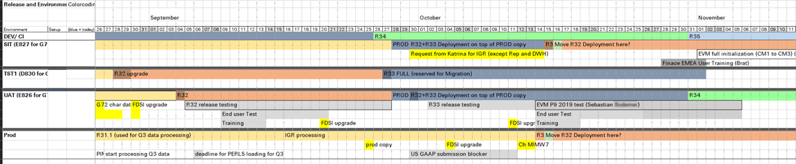 Excel Timeline for Release Management